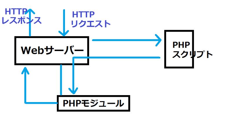 Webサーバーのモジュールとして起動する場合