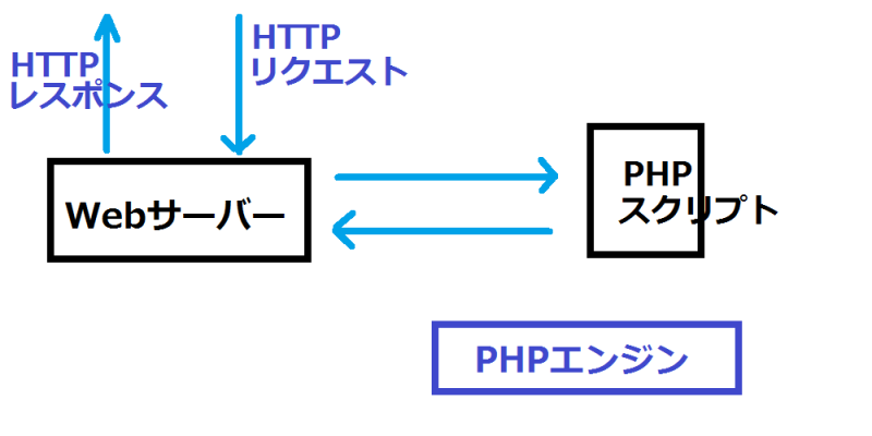 WebサーバーよりCGIとして実行する場合